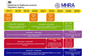 mhra guide to defective medicinal products